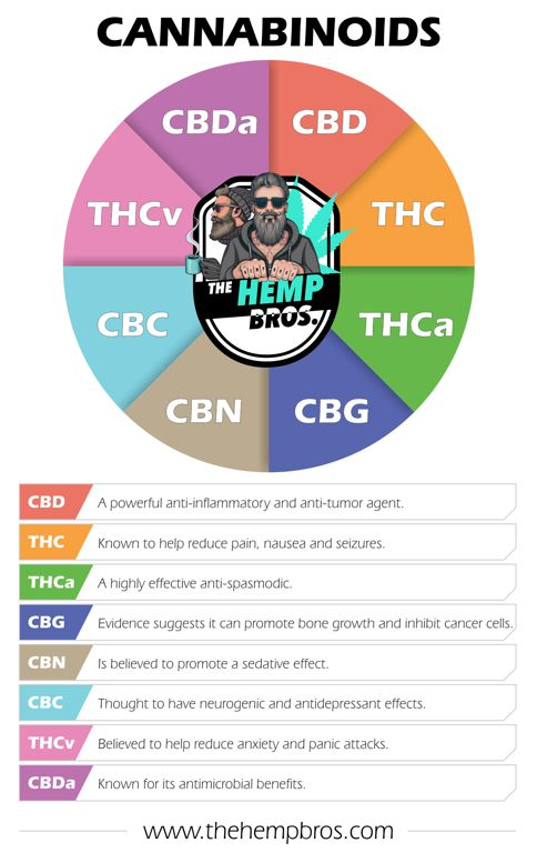 What are Cannabinoids list